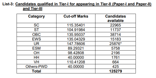 SSC CGL Tier 1 Result 2020 OUT