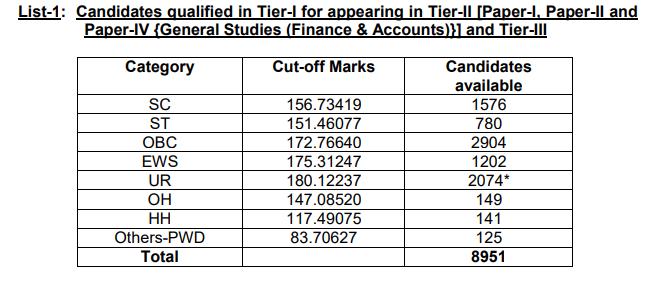 SSC CGL Tier-1 Result 2020